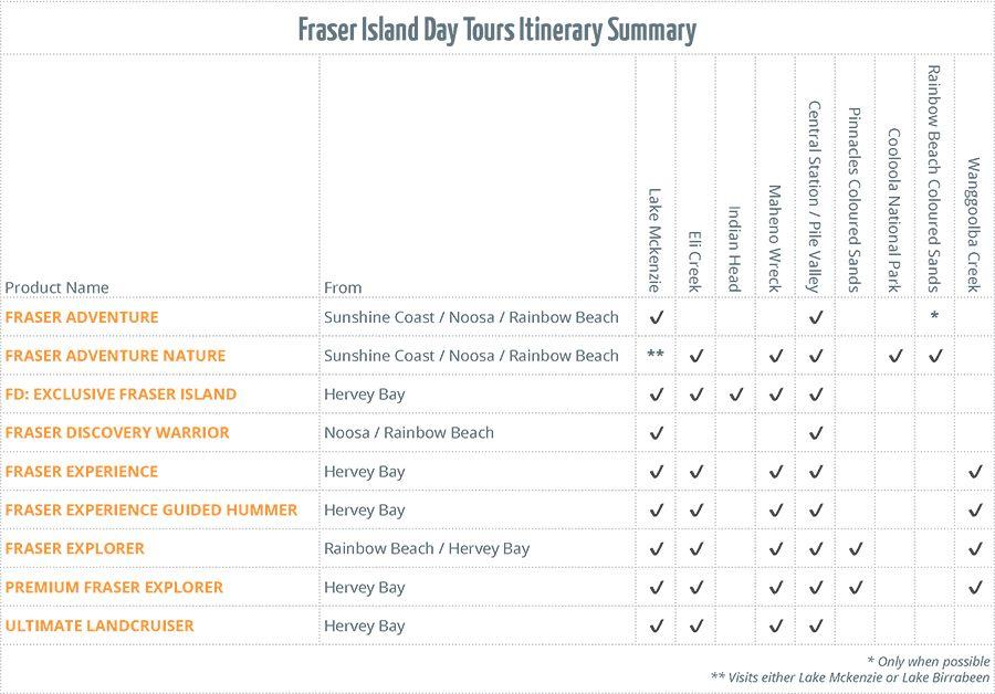Fraser Island Day Tour Sights Comparison